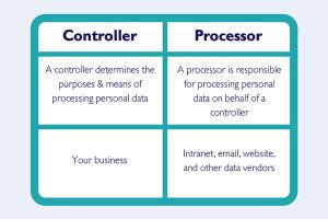 Controller or Processor in GDPR